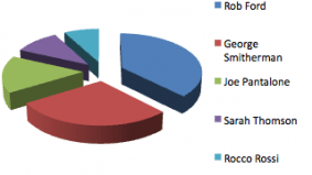 Newspapers jump on sketchy mayoral race poll showing Rob Ford in the lead
