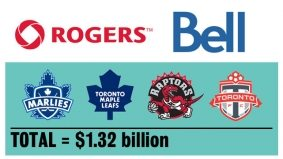 Rogers and Bell buy MLSE (and now own every Canadian sports team, stadium and channel ever)