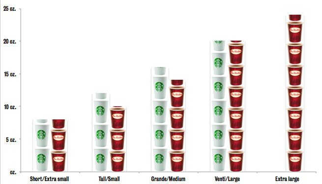 Starbucks Grande Size Oz Pictures to Pin on Pinterest - PinsDaddy