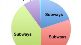 See what Rob Ford's subway pie chart might have looked like