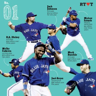 No. 1 | Because the home team is dropping dollars like it's the early '90s