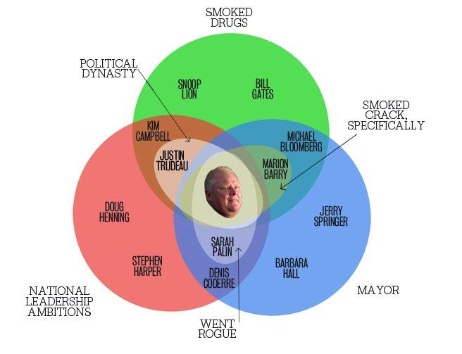 Venn Diagram: Rob Ford Crack Scandal