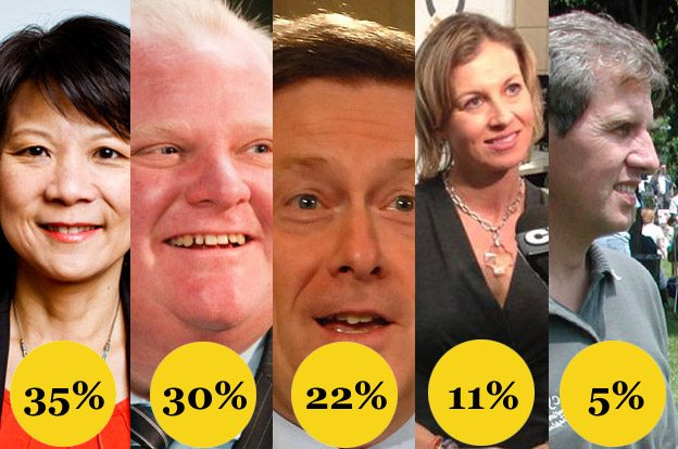 New Toronto election poll: good news for Olivia Chow, meh news for Rob Ford, bad news for John Tory