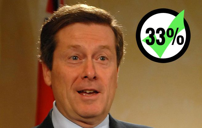 Poll puts Rob Ford, John Tory and Olivia Chow in a virtual dead heat