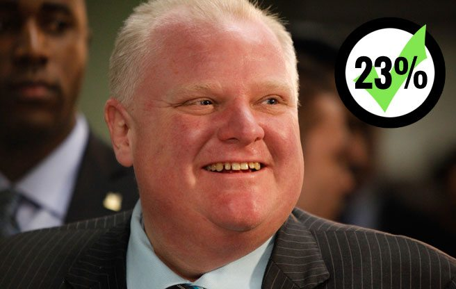 """Rob Ford claims that he's kept """"90 per cent"""" of his campaign promises. Try 23 per cent"""