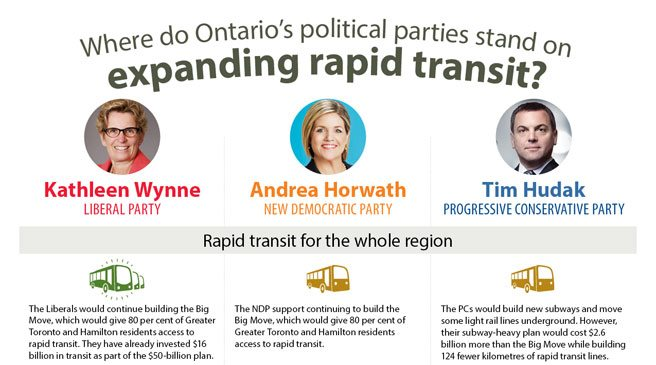 Pembina Institute's message to public-transit voters: pick anyone but the Tories