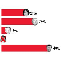 David Soknacki drops out of the mayoral race as his poll numbers continue to flatline