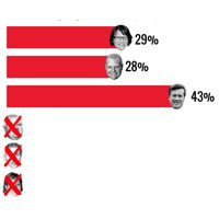Yet another poll puts John Tory way out in front